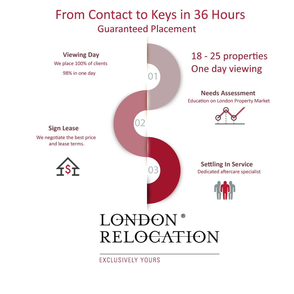 london relocation process
